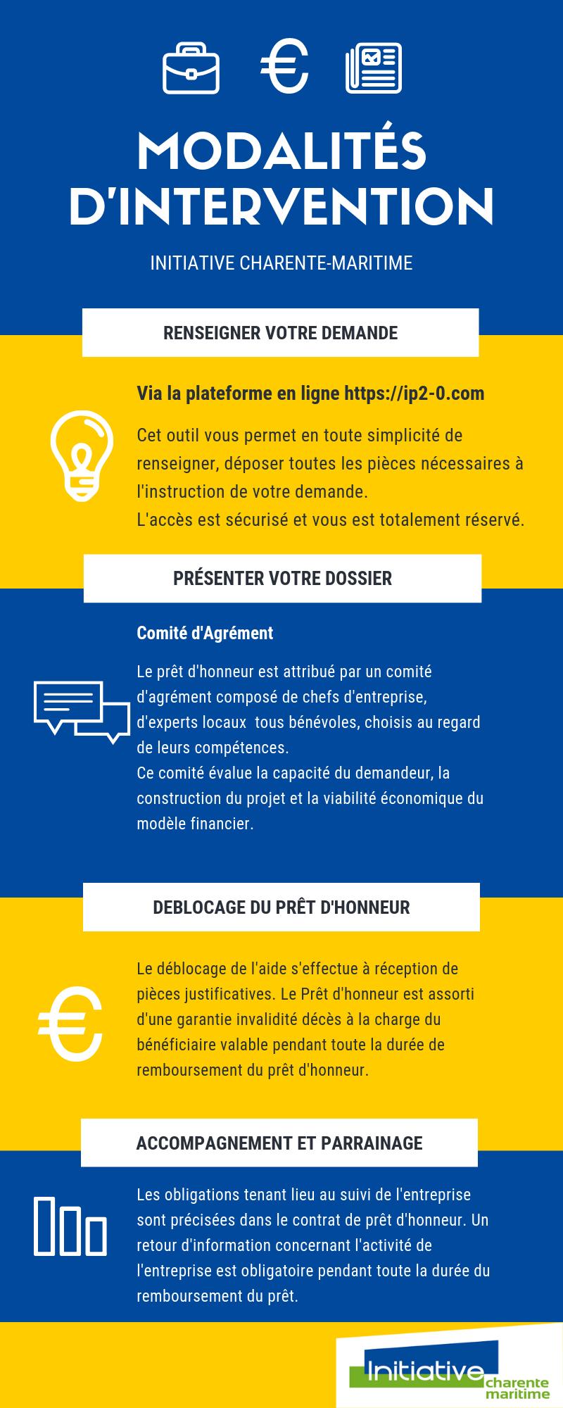 Financement Initiative Charente Maritime Membre D Initiative